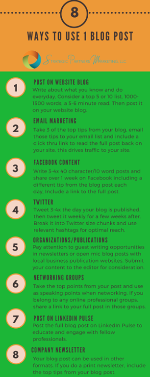 How to Develop Blog Content